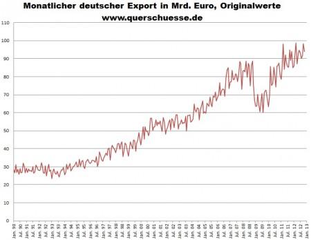 Mesačné dáta exportu Nemecka.
