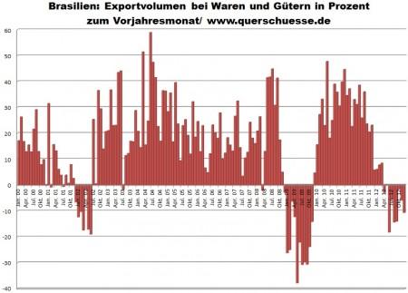 Vývoj mesačného exportu tovarov a komodít v Brazílii.