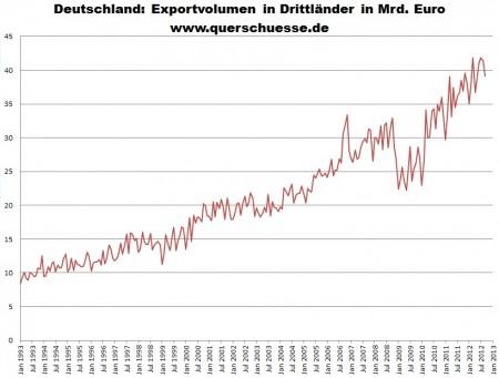 Neočistený export Nemecka do krajín tretieho sveta.