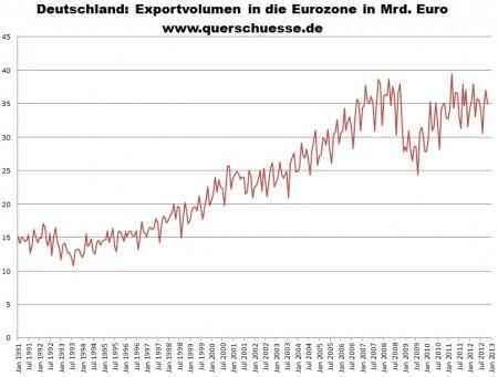 Neočistený nemecký export do eurozóny.