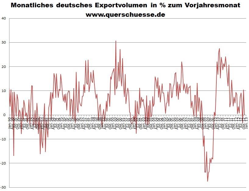 Nemecký export v tovaroch a komoditách.