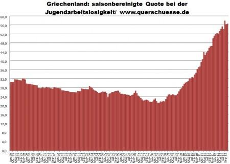 Vývoj nezamestnanosti u mladých v Grécku.