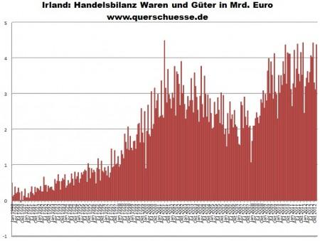 Vývoj obchodnej bilancie vÍrsku.