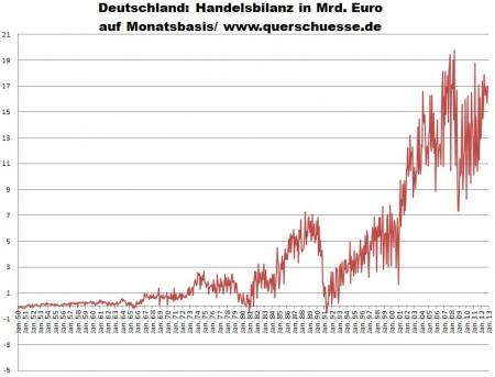 Nemecko - obchodná bilancia pri tovaroch a komoditách.