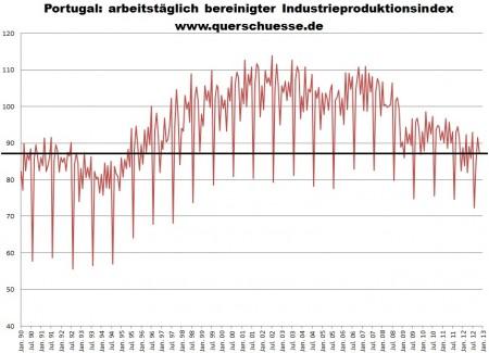 Vývoj očisteného výstupu širokovzatého priemyslu vPortugalsku.