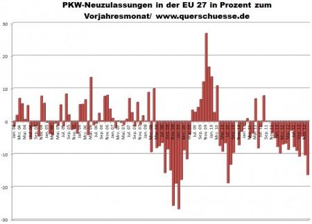 Registrácia áut v Európskej únii s poklesom.