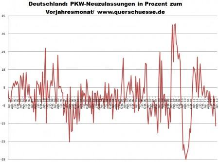 December 2012 - pokles registrácie áut v Nemecku o -16,4%.