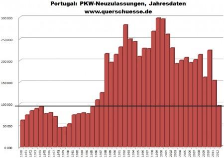 Registrácie aút v Portugalsku na ročnej báze.