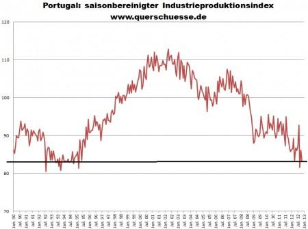 Sezónne očistený výstup širokovzatého priemyslu v Portugalsku.