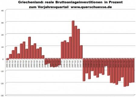 Reálne hrubé investície v Grécku.