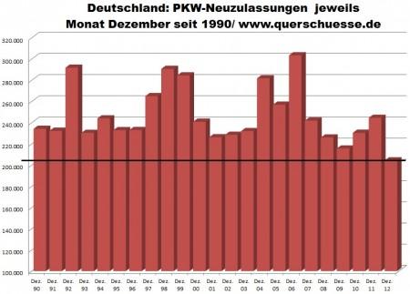Registrácia áut v Nemecku - december 2012.