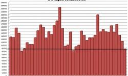 Registrácia áut v Taliansku | December 2012 – registrácia najhoršia od roku 1979!