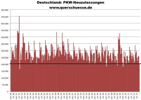 Registrácie áut v Nemecku pod priemerom.
