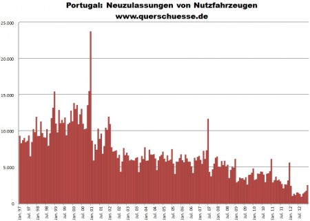 Registrácie úžitkových aút v Portugalsku.