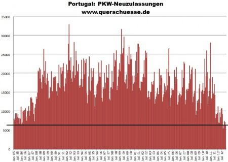 Registrované auta v Portugalsku.