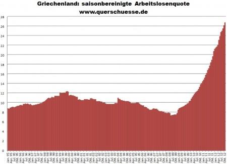 Sezónne očistená nezamestnanosť v Grécku.