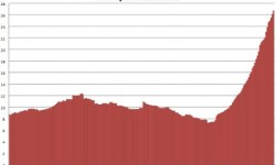 Nezamestnanosť v Grécku | Október 2012 na historickom maxime s 26,8%