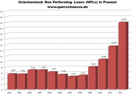 Grécko - poskytnuté úvery pre domácnosti a firmy.