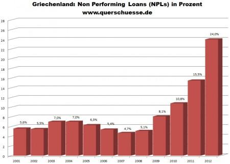 Poskytnuté úvery na privátne domácnosti a podniky v Grécku.