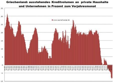 November 2012 - pokles úverov pre súkromný sektor v Grécku.