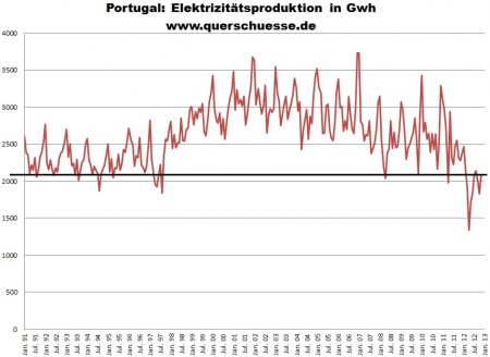 Vývoj produkcie elektrickej energie vPortugalsku.