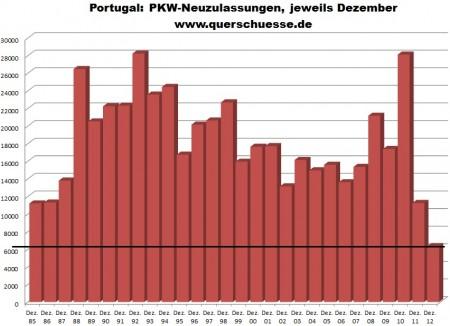 Vývoj registrácie áut v Portugalsku.