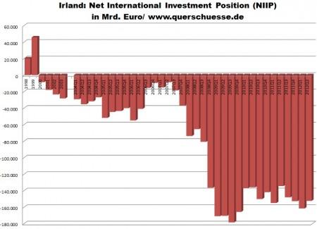 Vývoj čistého zahraničného zadlženia Írska.