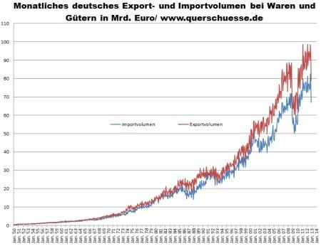 Vývoj dát exportu a importu tovarov a komodít v Nemecku 1950 - 2012.