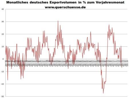 Nemecký export tovarov a komodít v decembri 2012.