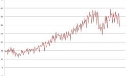 Nemecký export | December 2012 s poklesom -6,9%