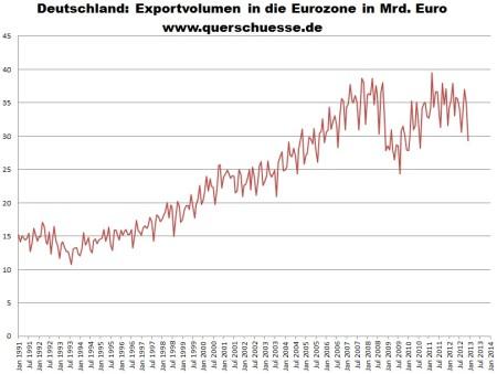 Neočistený objem exportu Nemecka do krajín eurozóny.