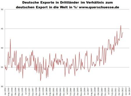 Vývoj neočisteného exportu Nemecka do krajín tretieho sveta.