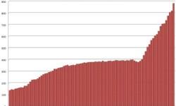 HDP Španielska | Najvyšší verejný dlh Španielska od roku 1910
