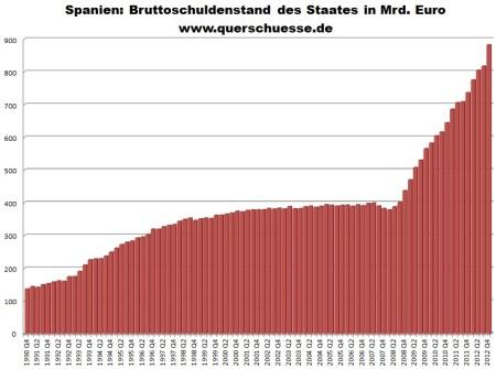 Vývoj hrubého zadlženia Španielska od Q4 1990 do Q4 2012.