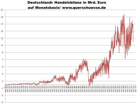 Neočistená mesačná Nemecká obchodná bilancia.