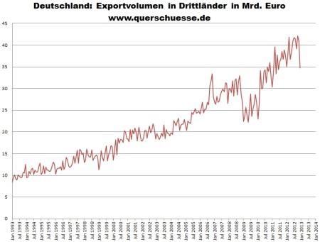 Nemecký export do krajín tretieho sveta 1993 - 2012.