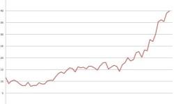 Nezamestnanosť v Portugalsku | Q4 2012 – nezamestnanosť naďalej narastá