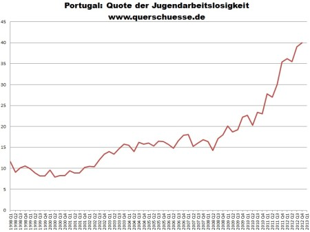 Nezamestnanosti u mladých v Portugalsku 1998 - 2012.