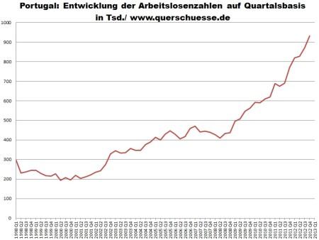 Vývoj nezamestnanosti v Portugalsku 1998 - 2012.