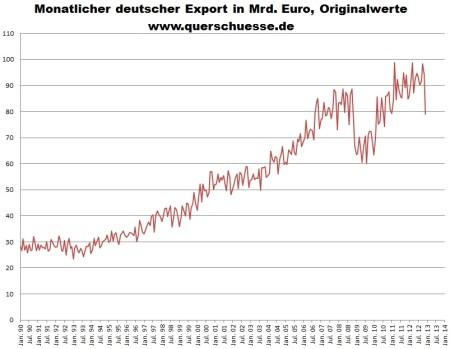 Vývoj objemu exportu tovarov a komodít v Nemecku.