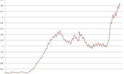Nezamestnanosť v Španielsku | Január 2013 – rekordná nezamestnanosť