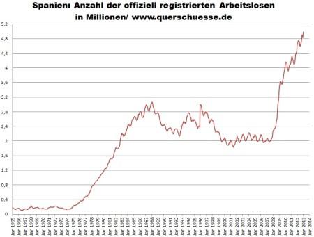 Počet nezamestnaných v Španielsku 2013.
