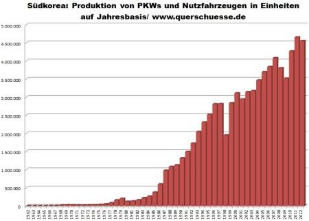 Produkcia osobných a úžitkových áut v Južnej Kórei 1962 - 2012.