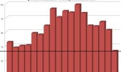 Stavebníctvo v Taliansku | December 2012 s poklesom -18,3%