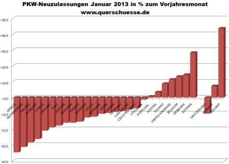 Registrácia áut v EÚ a EFTA v januári 2013.
