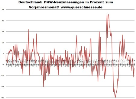 Registrácia áut v Nemecku od 1995 do 2013.