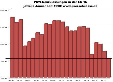 Registrácia áut v EU15.