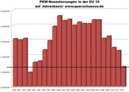 Vývoj registrovania áut v EU15 od 1990 do 2012.