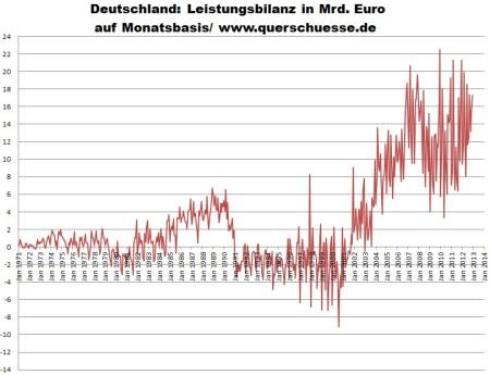 Mesačná výkonnostná bilancia Nemecka 1971 - 2012.