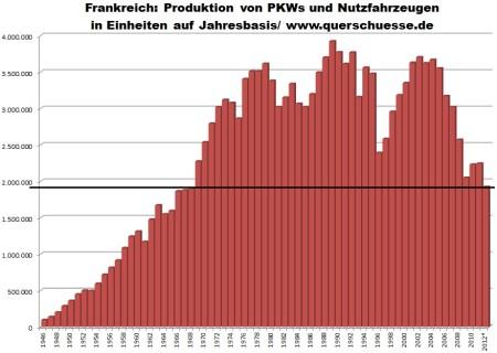 Výroba automobilov vo Francúzsku 1946 - 2012.